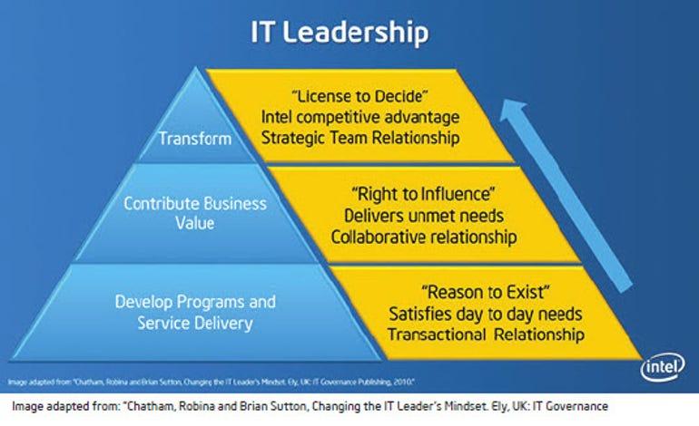 Intel IT Leadership Pyramid