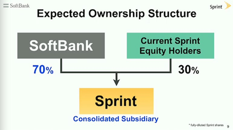 sprintsoftbank
