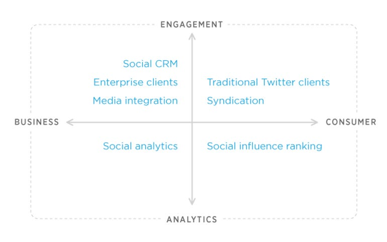 Twitter partner graph
