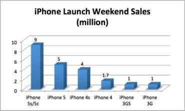 Historical iPhone sales data for launch weekend