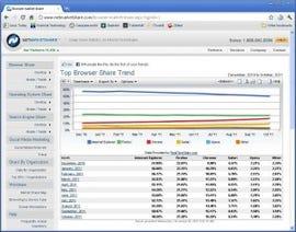 IE drops below 50% of the Web browser market