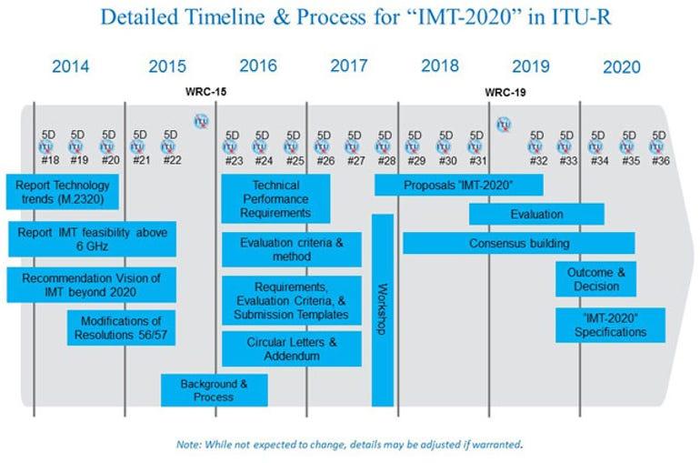 imt-2020-timeplan.jpg