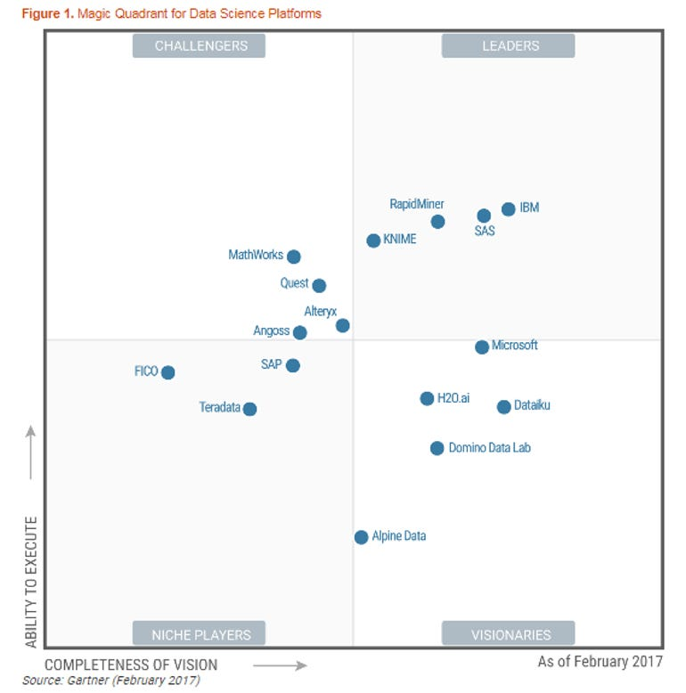 gartner-data-science-platform-mq.png