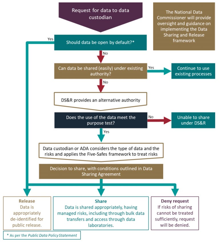 proposed-process-for-sharing-data-under-the-ds-r-bill.png