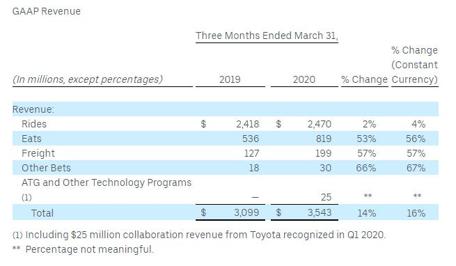 uber-q1-2020.png