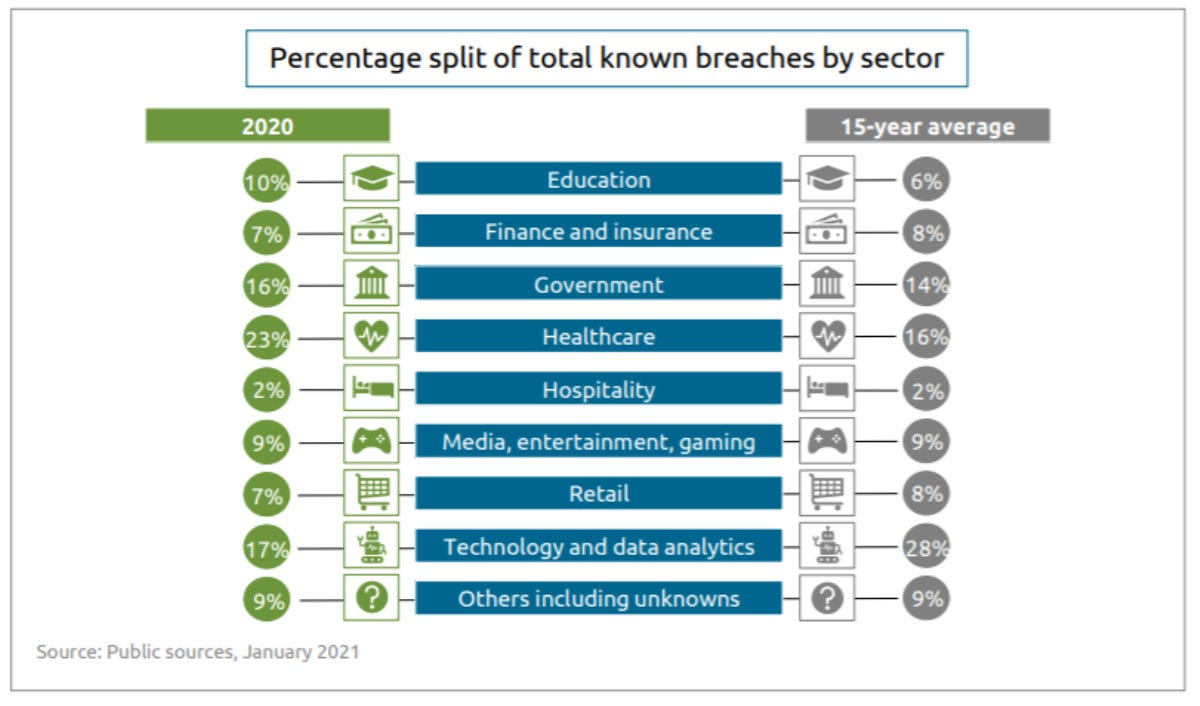 canalys-breaches-by-sector.png