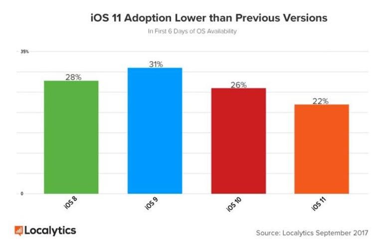 iOS 11 adoption