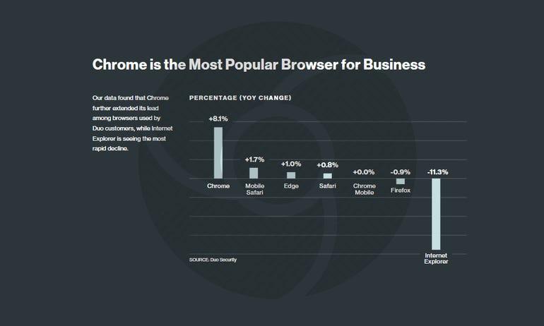 Google Chrome dominant in the enterprise