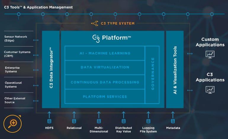 c3-platform-overview.png