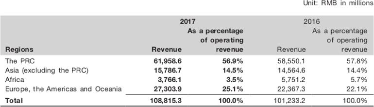 zte-revenue-geo-segment.png