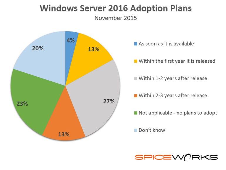 server2016adoptionplans.png