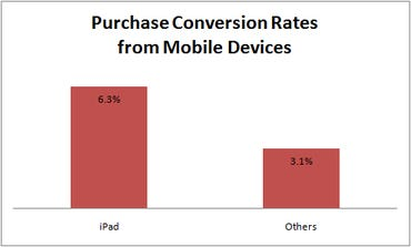Figure 4: Purchase Conversion Rates from Mobile Devices (IBM Benchmark)
