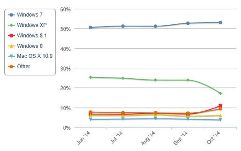netmarket-share-xp-plunge