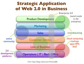 Using Web 2.0 and Enterprise 2.0 to reinvent your business for the economic downturn