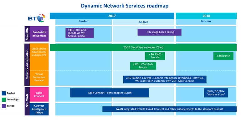 bt-dynamic-network-services-roadmap.png