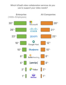 Microsoft, Cisco, and Zoom are now 'The Big 3' for video zdnet