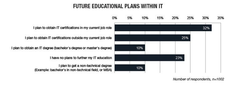 Future education chart