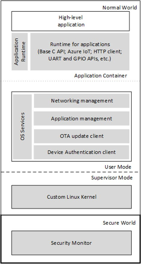 cortexasoftwareplatform.png
