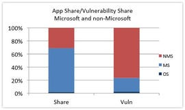 Bar chart of Microsoft vs non-Microsoft apps