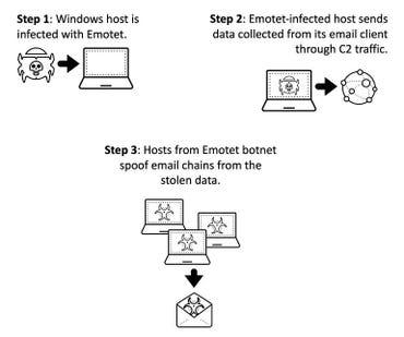 emotet-email-chains.jpg
