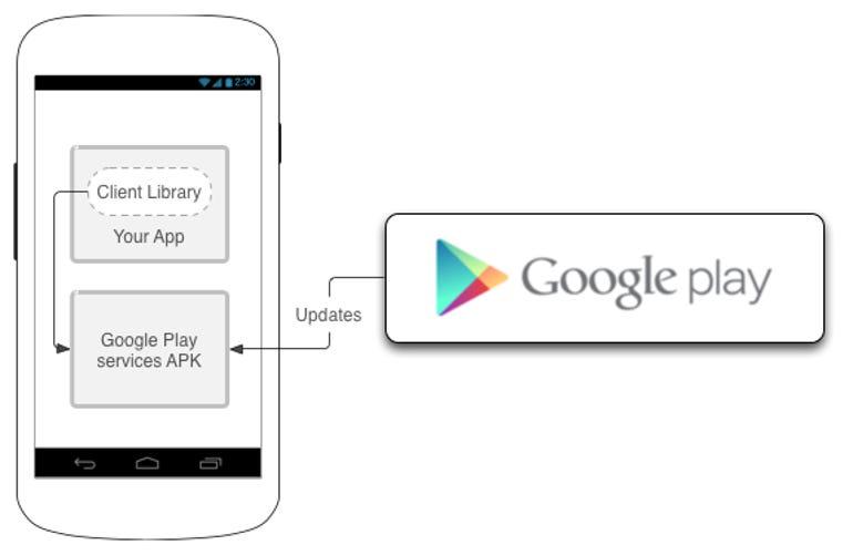 zdnet-google-play-services-diagram