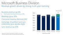 Microsoft's Q2: Enterprise shines, Surface details scant