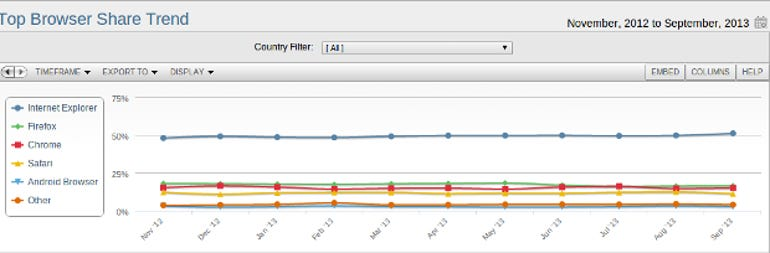 NetMarketShare-Browsers-Sept-2013