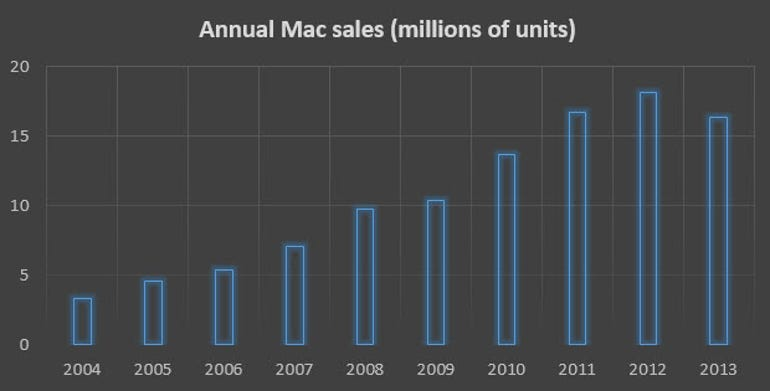 mac-unit-sales-2004-2013