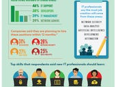 Survey: Future IT pros should learn security and communication skills
