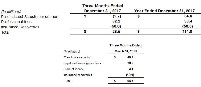 equifax-spending-on-data-breach-through-q1-2018.png