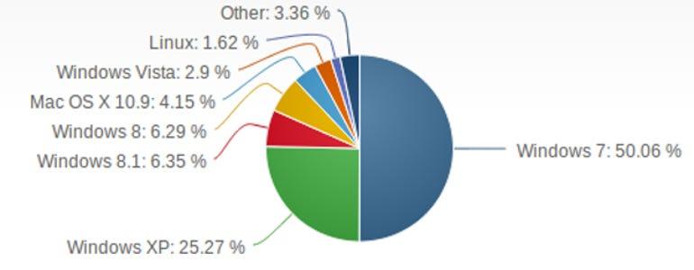 OS Market-Share May 2014