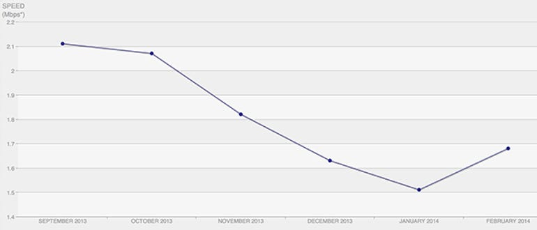 The Netflix ISP Index tracks its performance on Comcast - Jason O'Grady