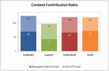 Social Media Growth Content Contribution Ratio at Stage 2
