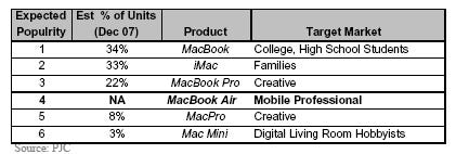 macbookairchart.png