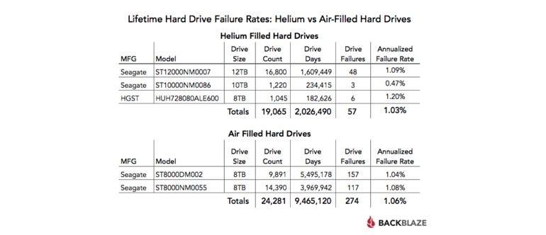 Helium- vs air-filled hard drive failure rates