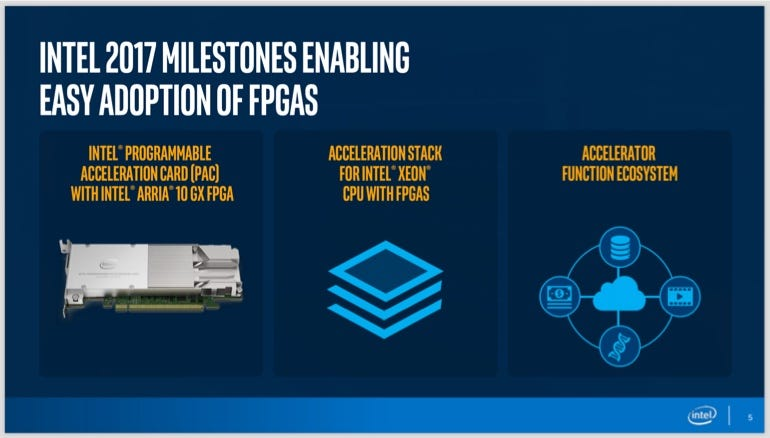 Intel FPGAs