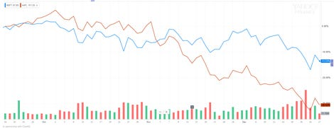 microsoft-top-vs-apple-share-price-chart.png