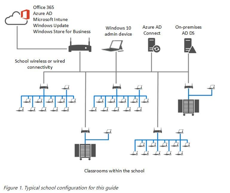msft-edu-deployment-configuration.png