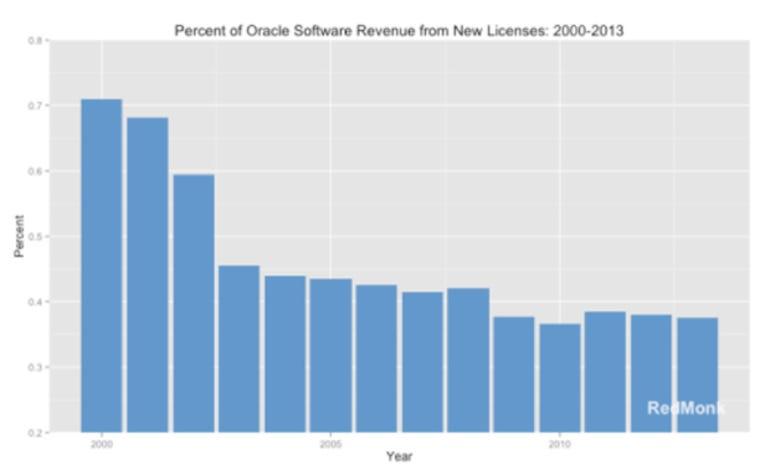 oracle-licenses.png