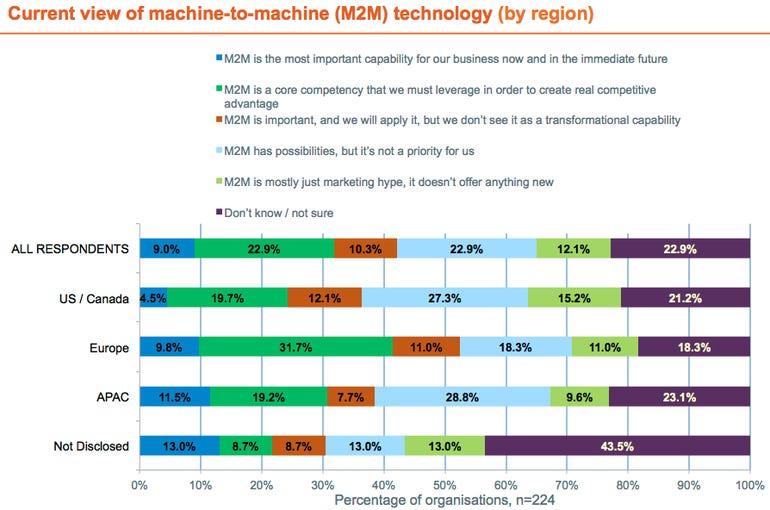 m2m_survey_results_chart_02