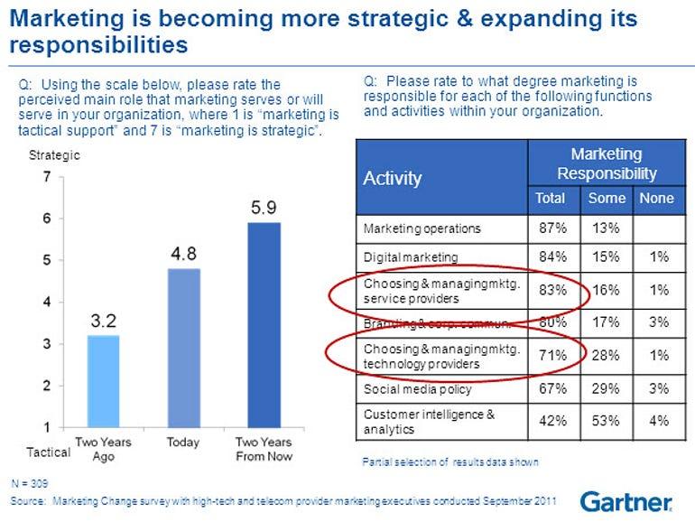 Gartner marketing vs IT budgets