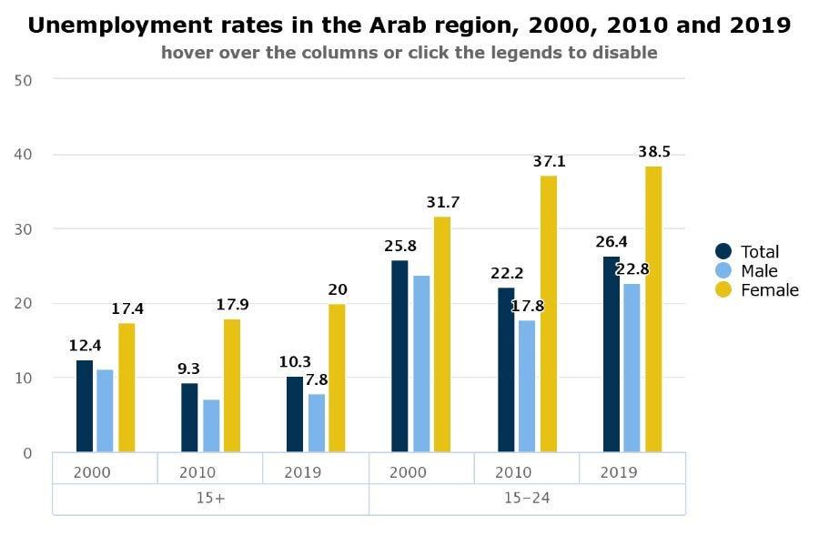 unemployment-rates-in-arab-2000-2019.jpg