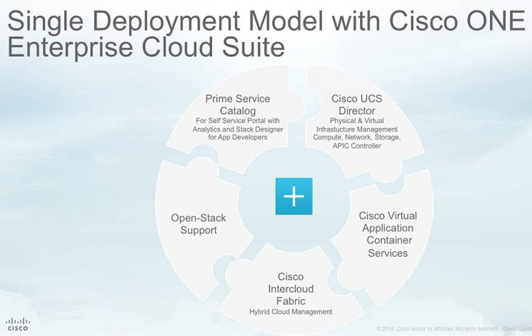 ciscoone-strategy-5.png