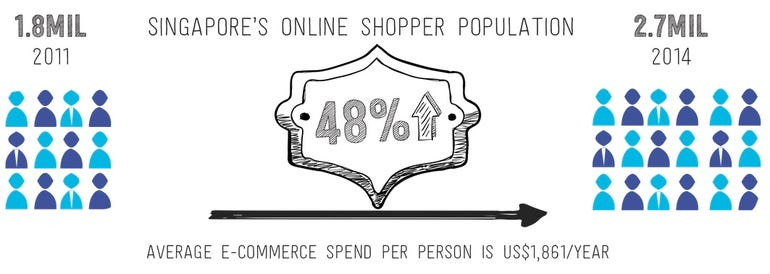 Singapore online shoppers