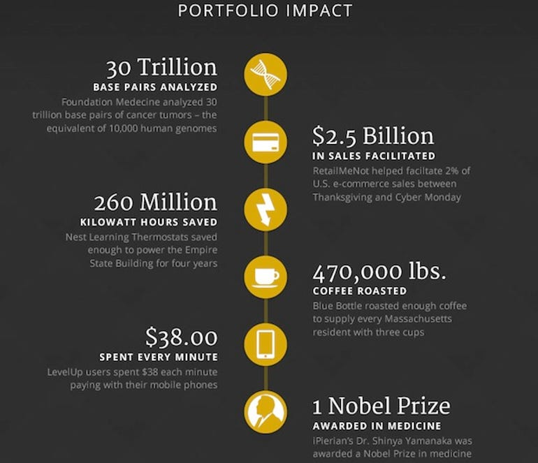 zdnet-google-ventures-2012-year-in-review-2