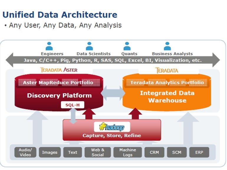 Teradata threads Q4 Hadoop needle for now | ZDNet