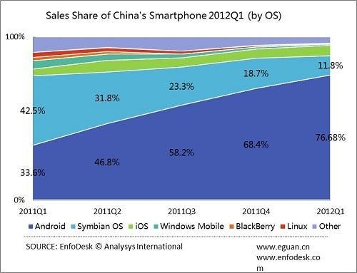 China smartphone market shares 2012-Q1