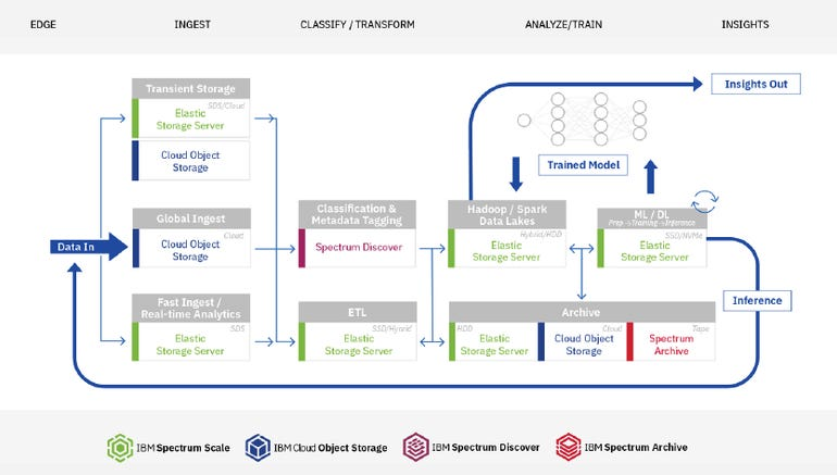 ibm-reference-architecture-for-ai.png
