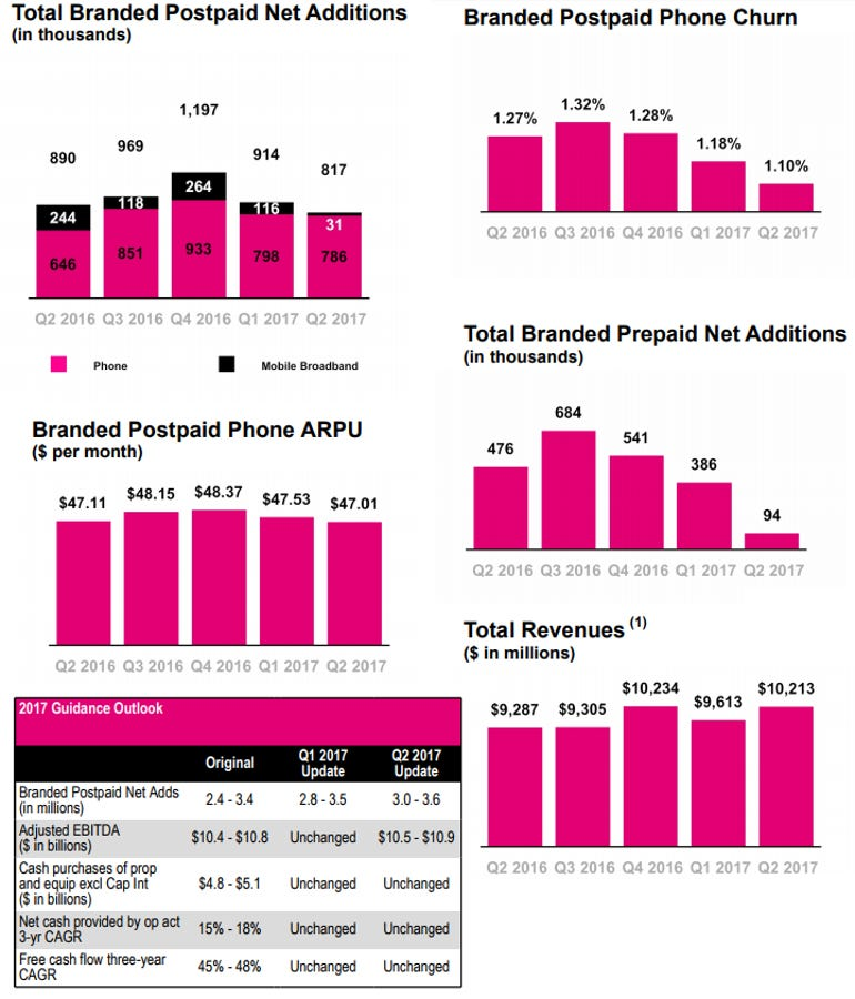 t-mobile-q2-2017.png
