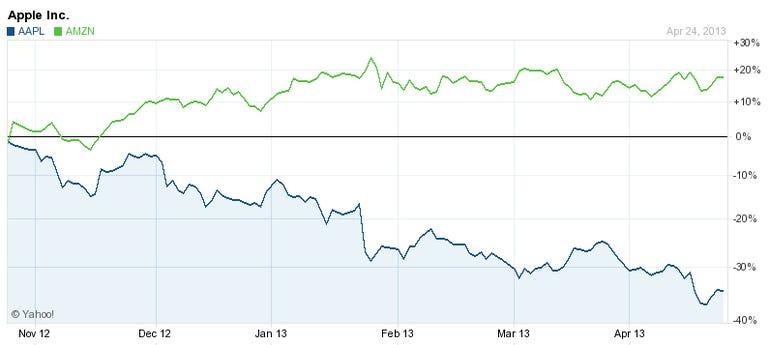 $AAPL $AMZN six month stock chart